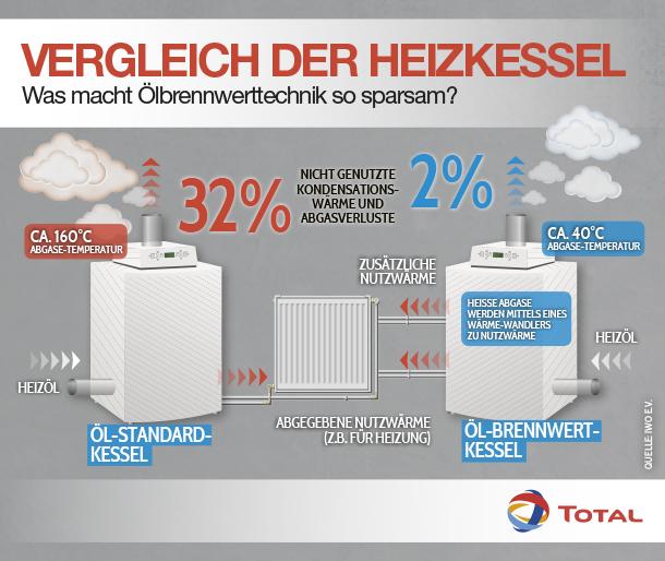 Öl-Brennwerttechnik
