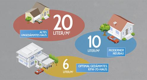Hausfassade Dämmung Energieverbrauch