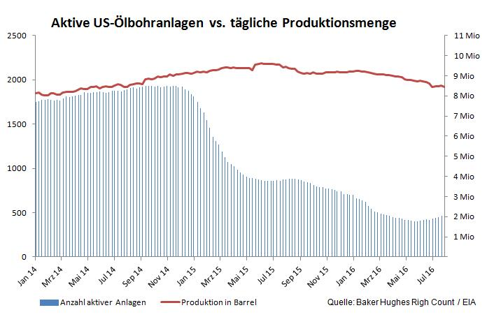 Aktive US-Bohranlagen vs tägliche US-Ölproduktion