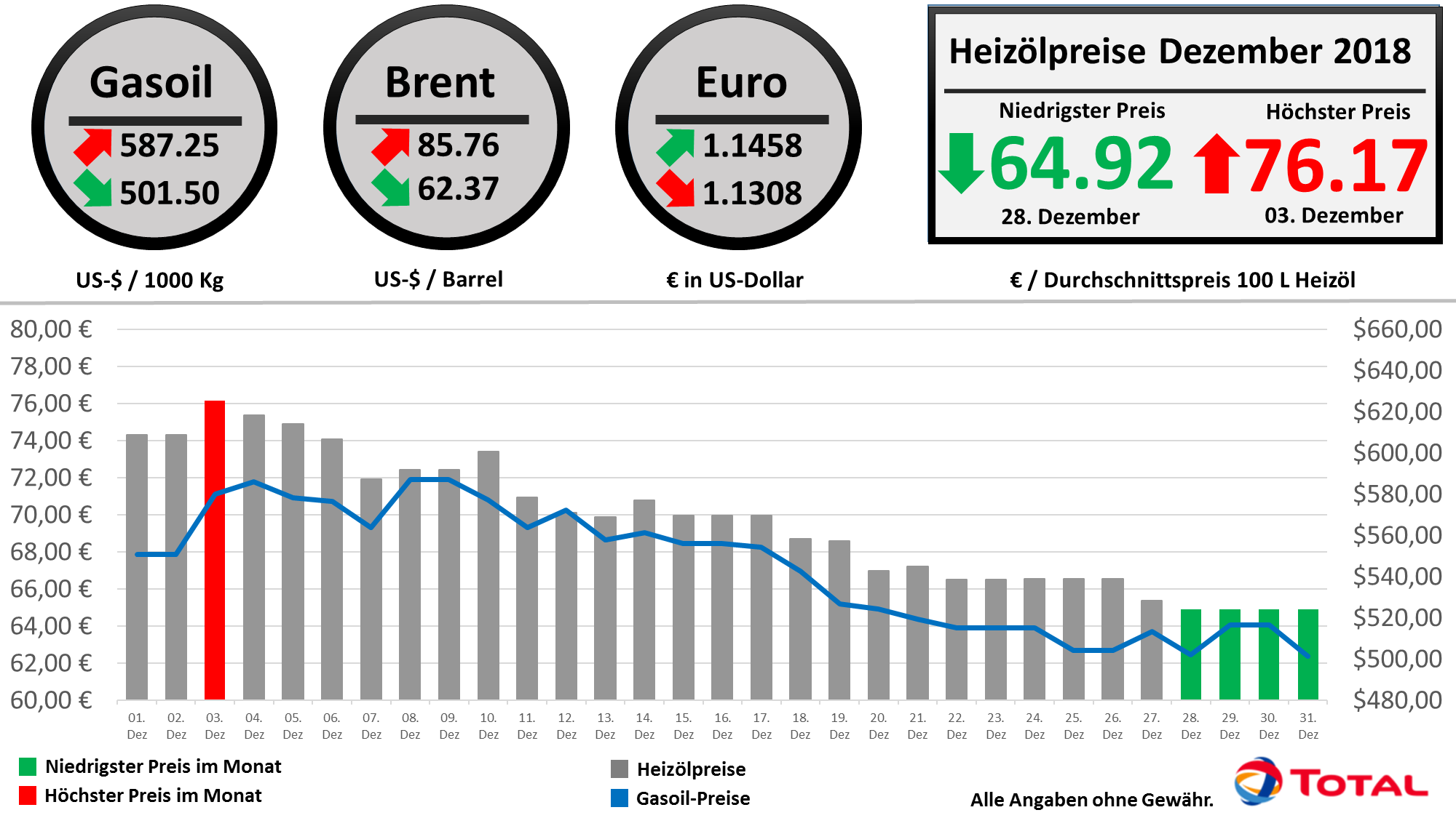 d323fca996 Monatsrückblick Dezember: Heizölpreise auf Talfahrt
