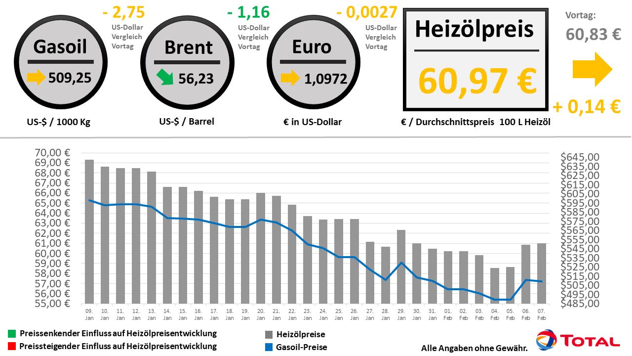 heizölpreise heute aktuell