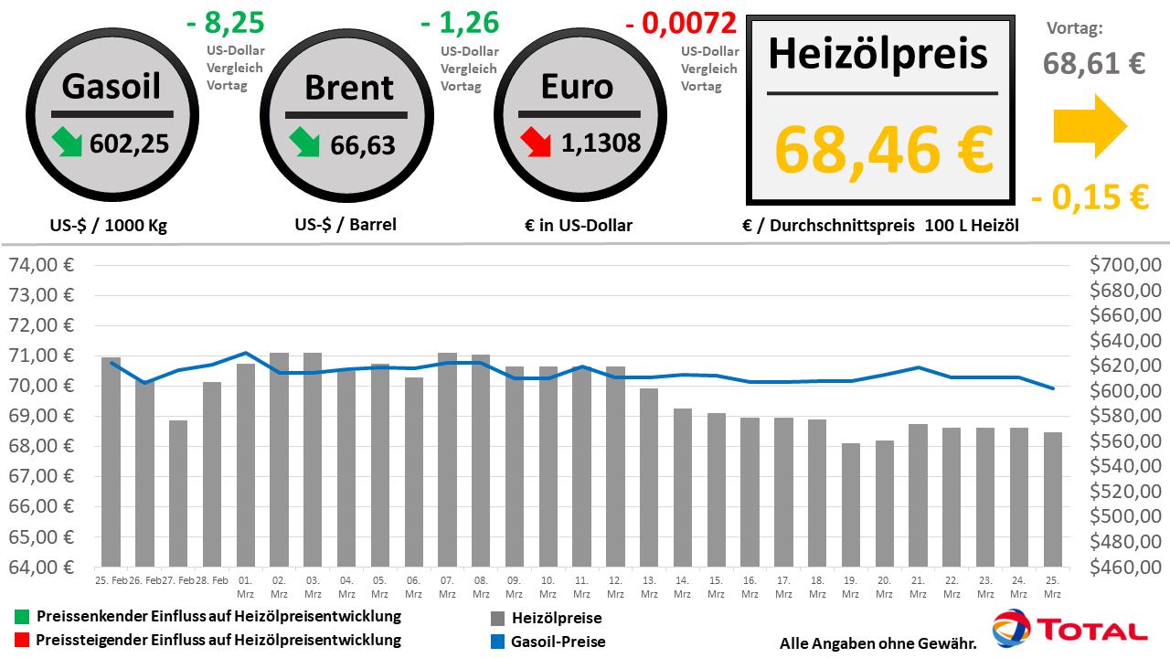 d8fd9bbe7b Heizölpreisentwicklung der letzten 30 Tage Stand: 25.03.2019 // Alle  Angaben ohne Gewähr